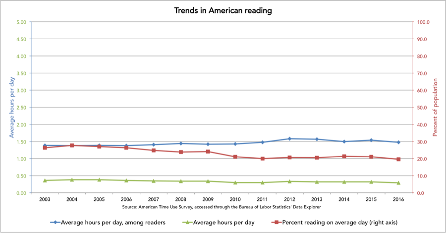 TrendsInAmericanReading