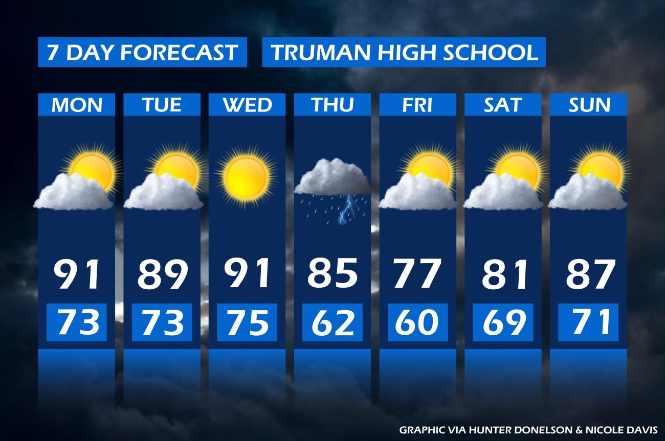 9-9 forecast