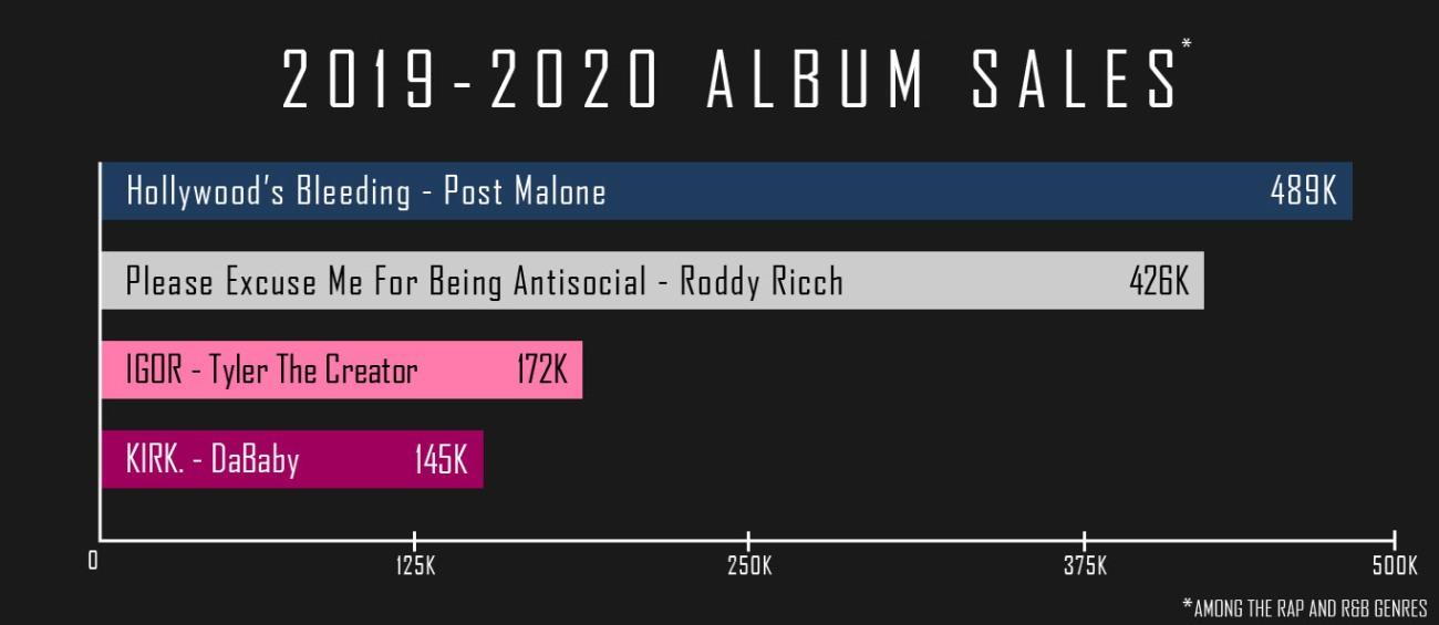 Album Sales